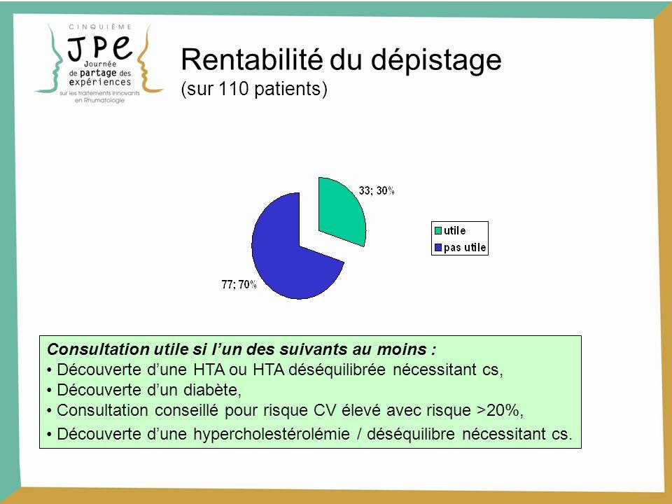 Rentabilité du dépistage (sur 110 patients)