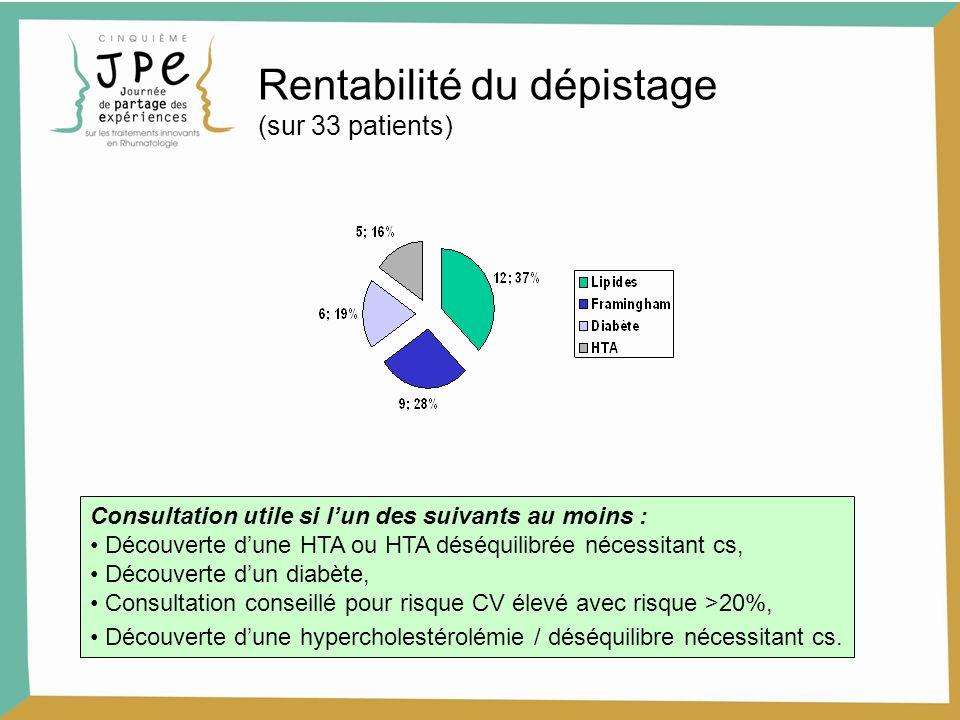 Rentabilité du dépistage (sur 33 patients)