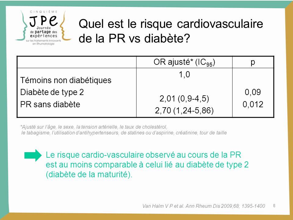 Quel est le risque cardiovasculaire de la PR vs diabète