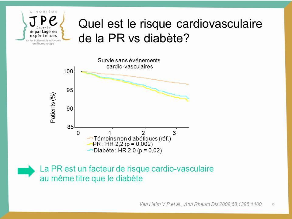 Survie sans événements cardio-vasculaires