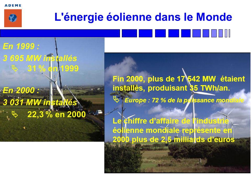L énergie éolienne dans le Monde