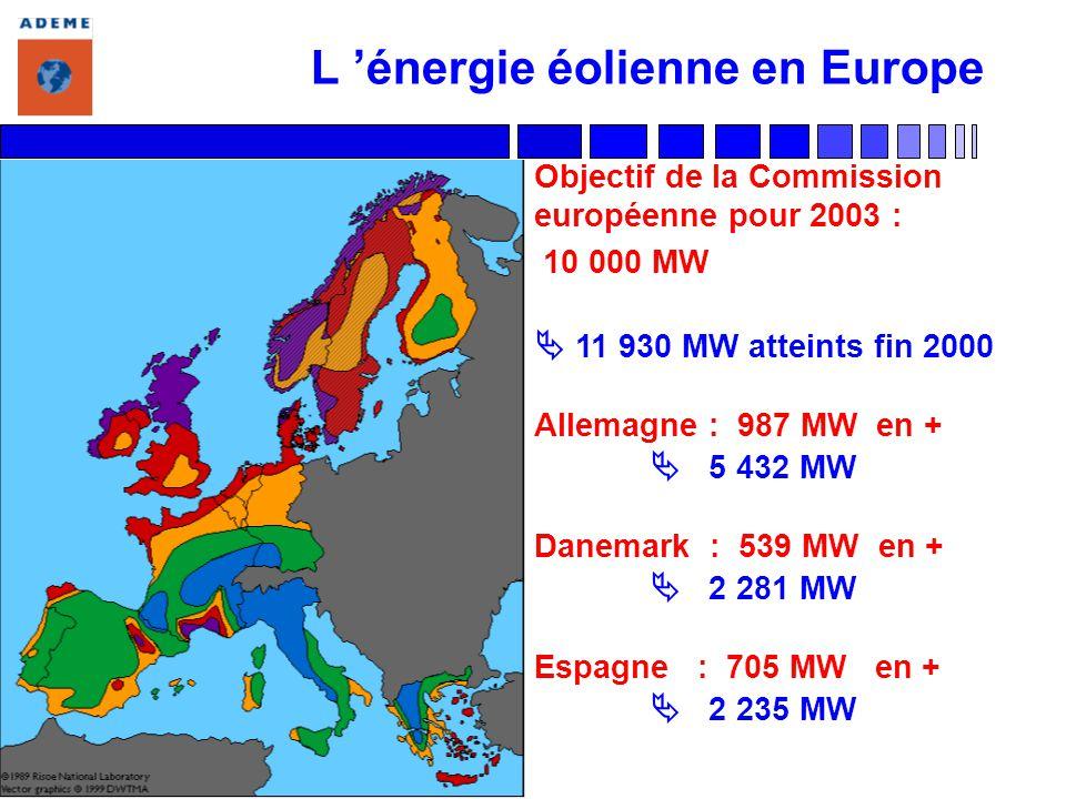 L 'énergie éolienne en Europe