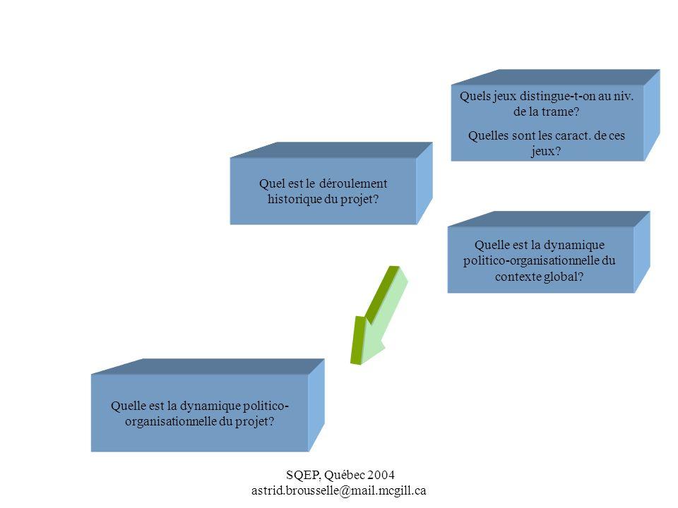 Quelle est la dynamique politico-organisationnelle du projet