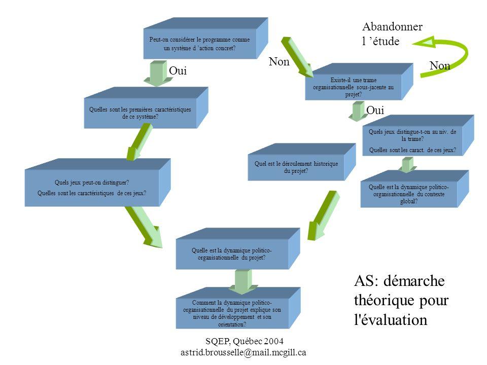 AS: démarche théorique pour l évaluation Abandonner l 'étude Non Non