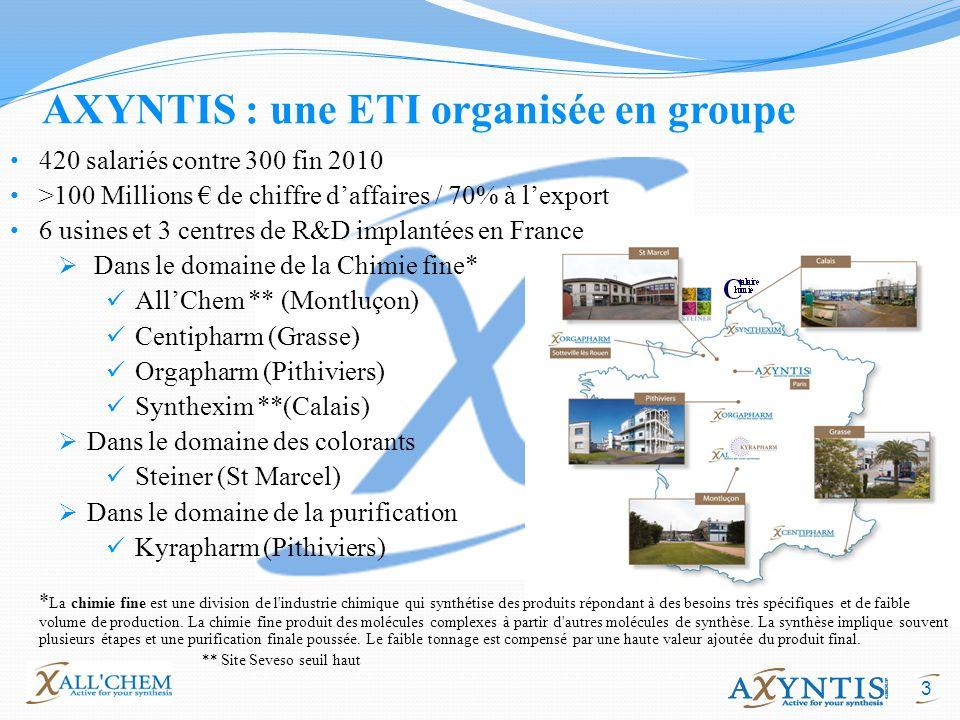 AXYNTIS : une ETI organisée en groupe