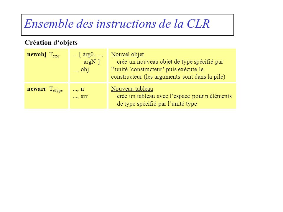 Ensemble des instructions de la CLR