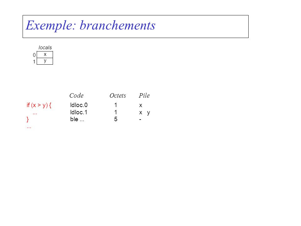 Exemple: branchements