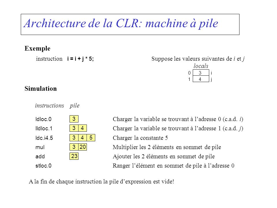 Architecture de la CLR: machine à pile