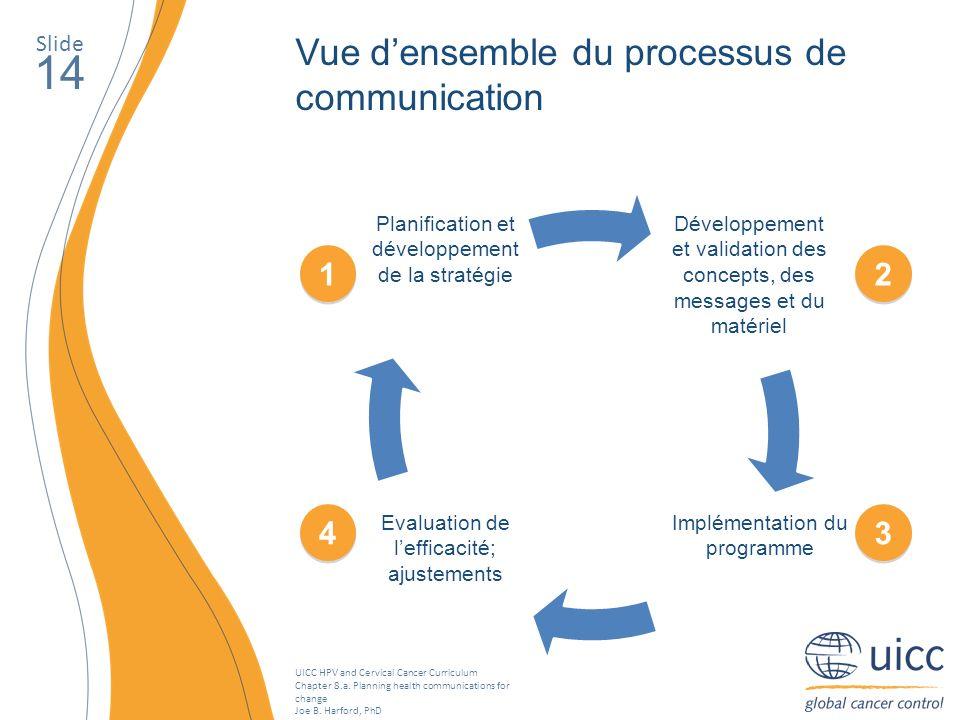 14 Vue d'ensemble du processus de communication 1 2 4 3 Slide
