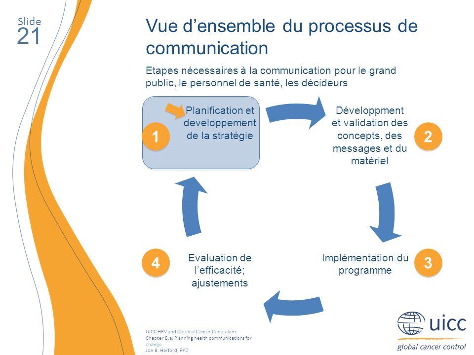 21 Vue d'ensemble du processus de communication 1 2 4 3 Slide