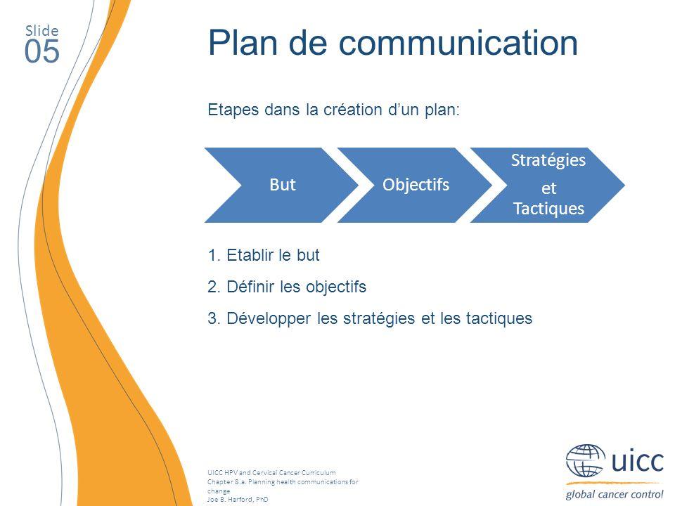 Plan de communication 05 But Objectifs Stratégies et Tactiques Slide