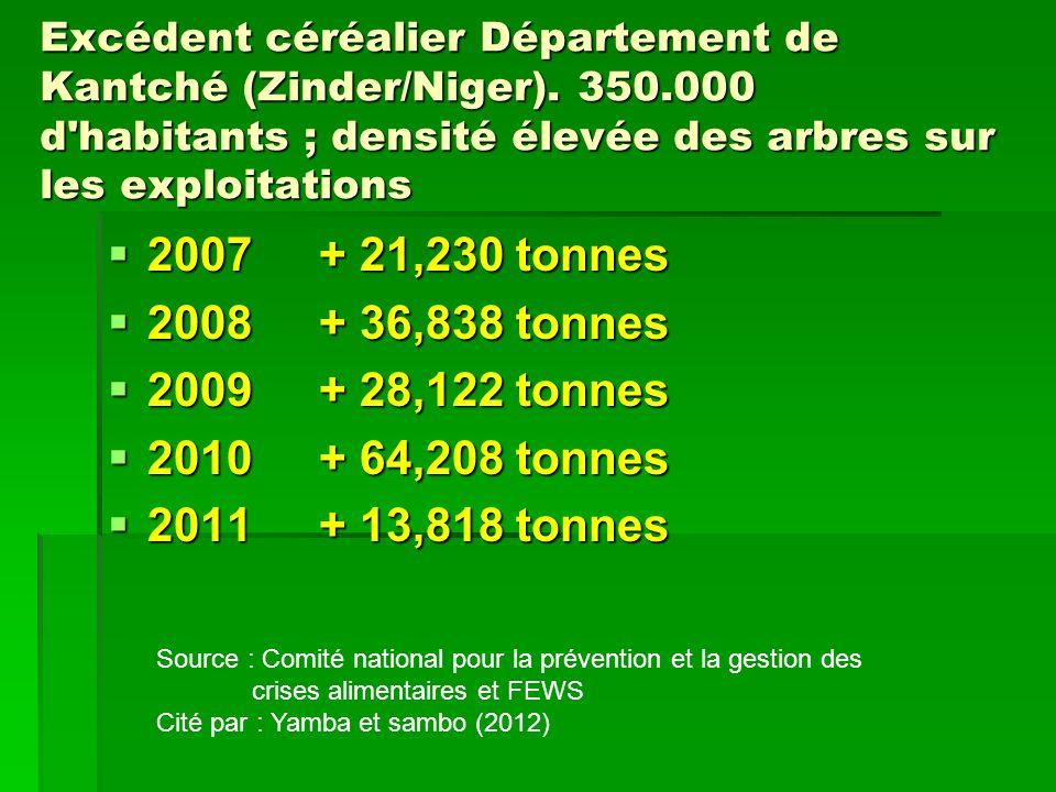 2007 + 21,230 tonnes 2008 + 36,838 tonnes 2009 + 28,122 tonnes