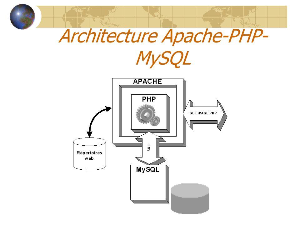 Architecture Apache-PHP-MySQL
