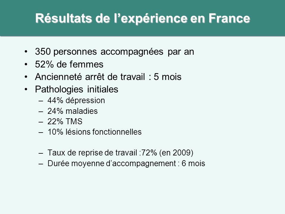 Résultats de l'expérience en France