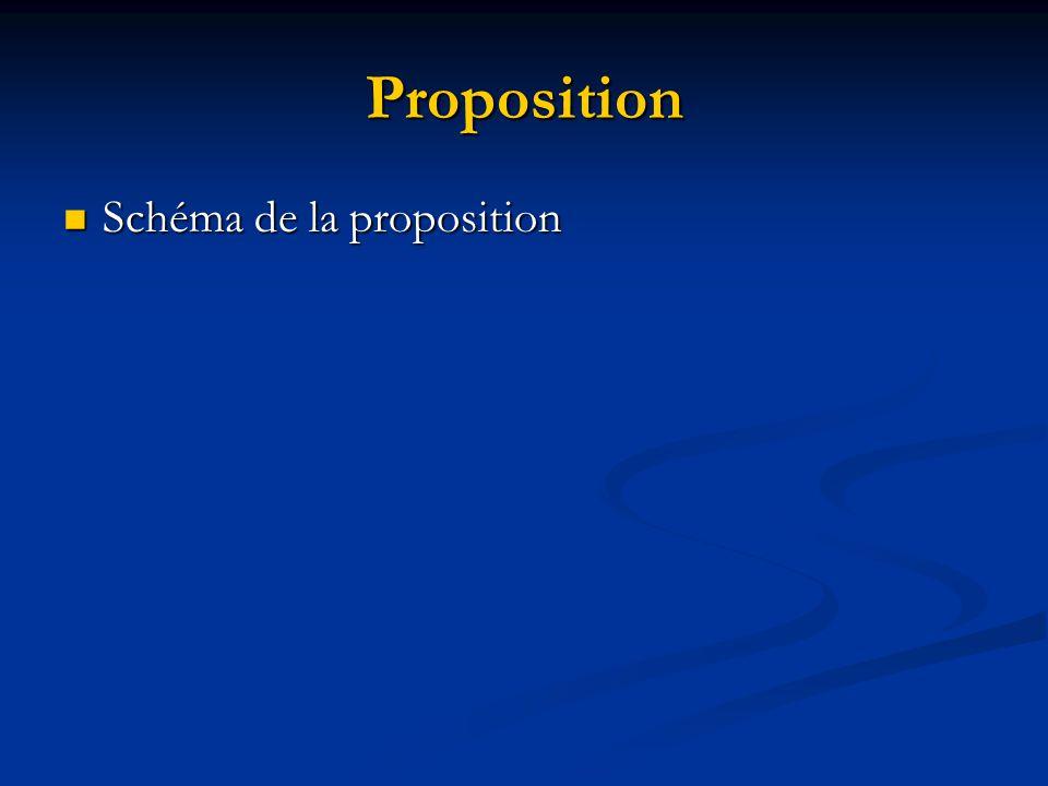 Proposition Schéma de la proposition