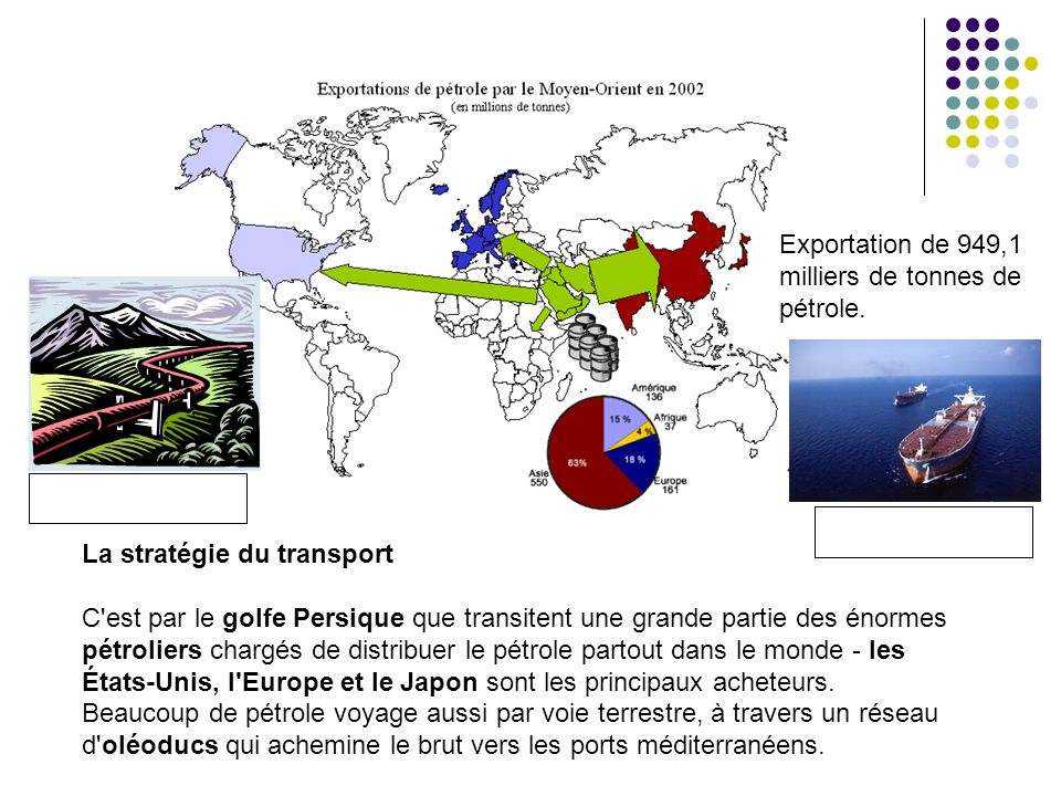 Exportation de 949,1 milliers de tonnes de pétrole.