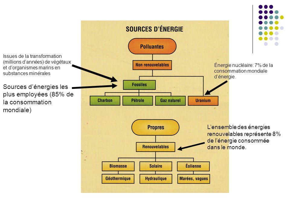 Issues de la transformation (millions d'années) de végétaux et d'organismes marins en substances minérales