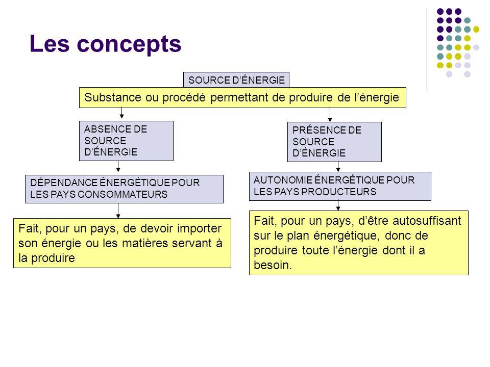 Les concepts Substance ou procédé permettant de produire de l'énergie