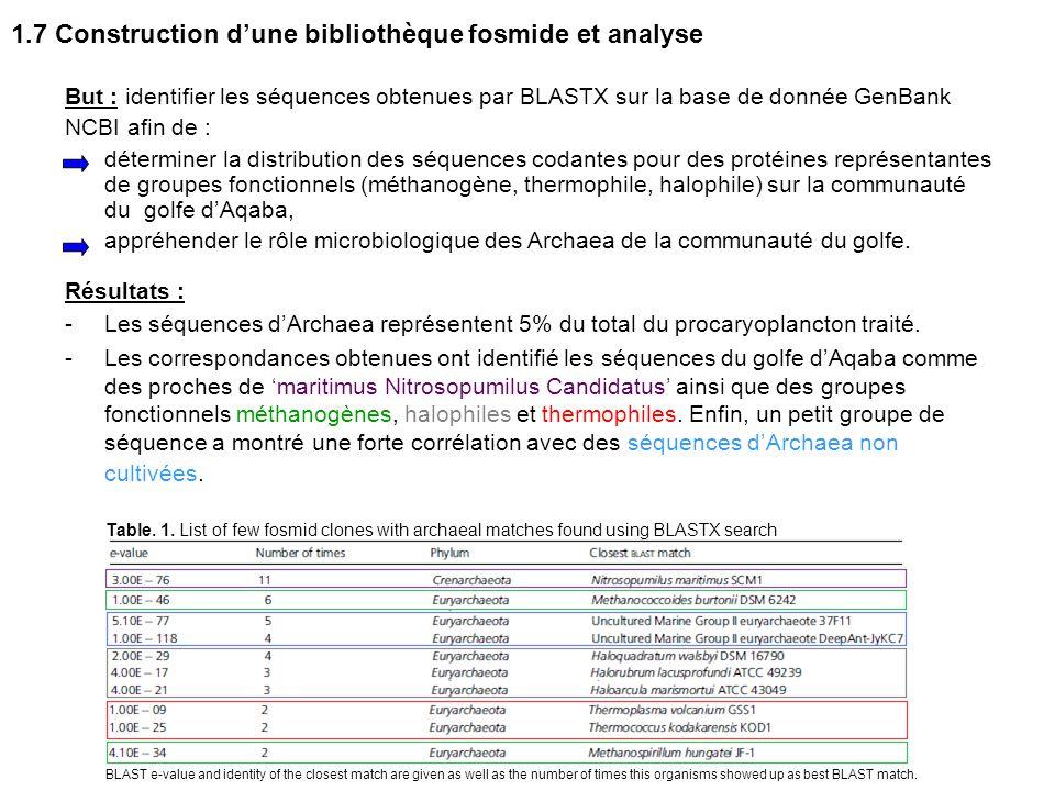 1.7 Construction d'une bibliothèque fosmide et analyse