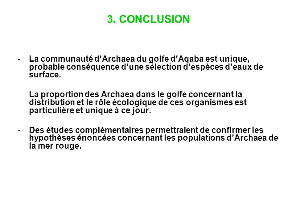 3. CONCLUSION La communauté d'Archaea du golfe d'Aqaba est unique, probable conséquence d'une sélection d'espèces d'eaux de surface.