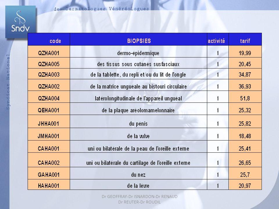 Dr GEOFFRAY-Dr ISNARDON-Dr RENAUD Dr REUTER-Dr ROUDIL