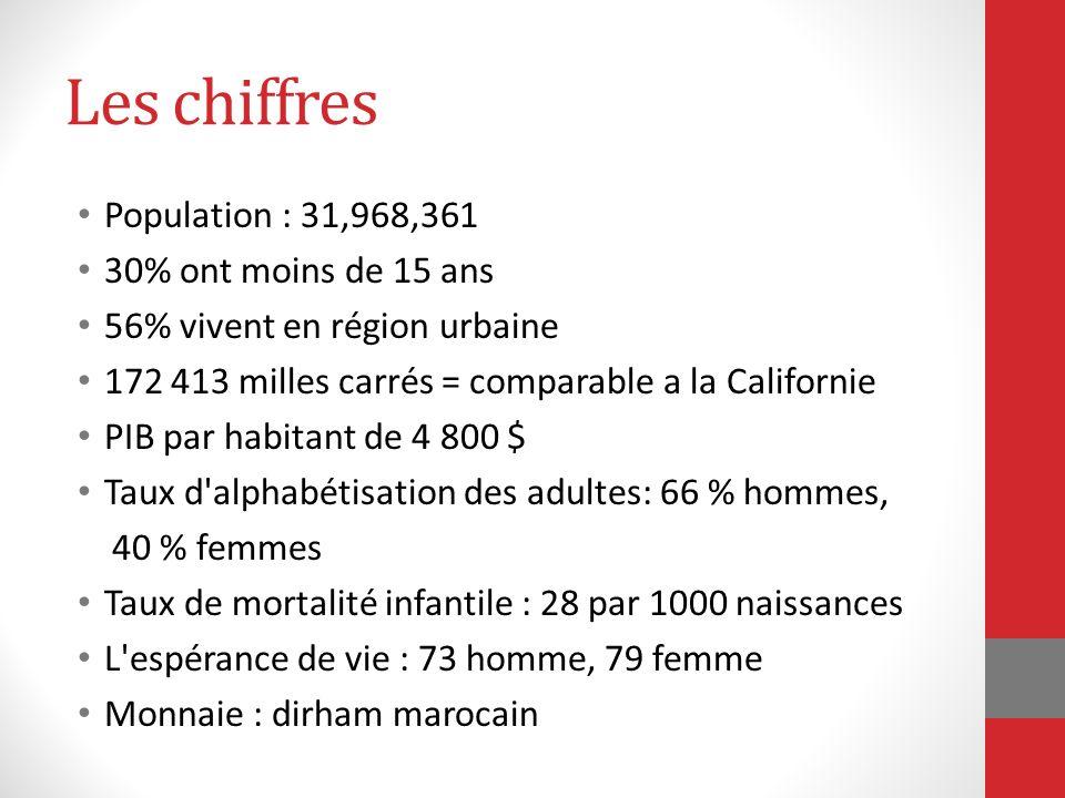 Les chiffres Population : 31,968,361 30% ont moins de 15 ans