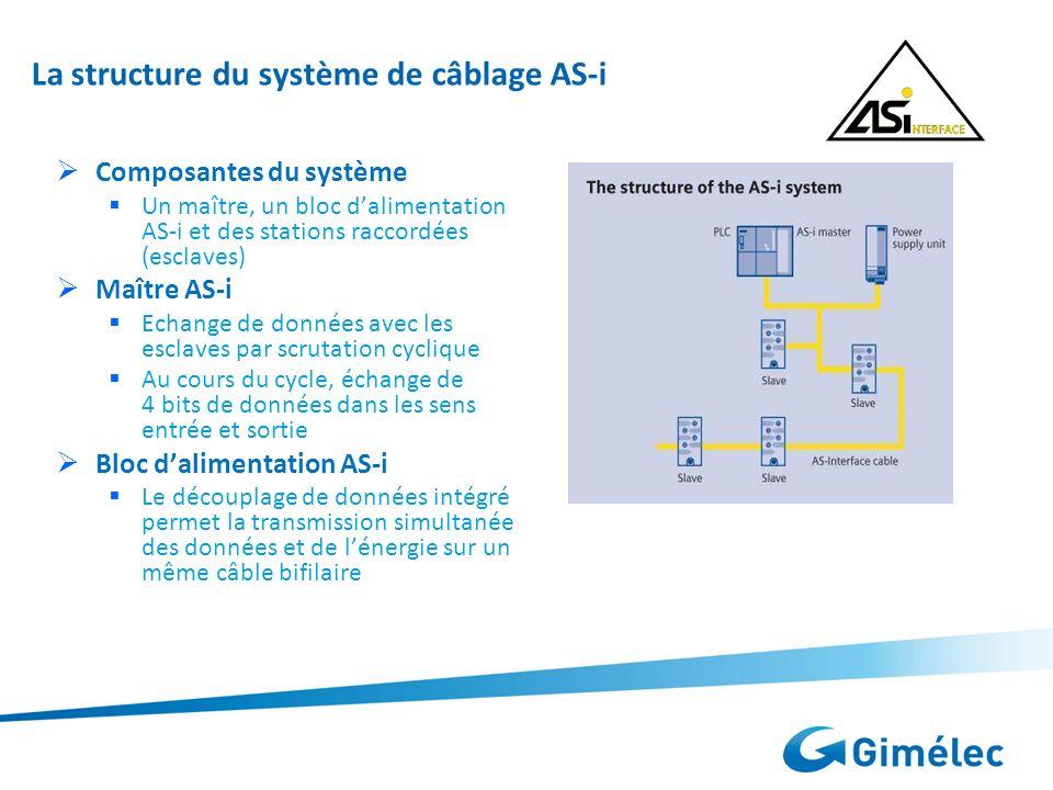 La structure du système de câblage AS-i