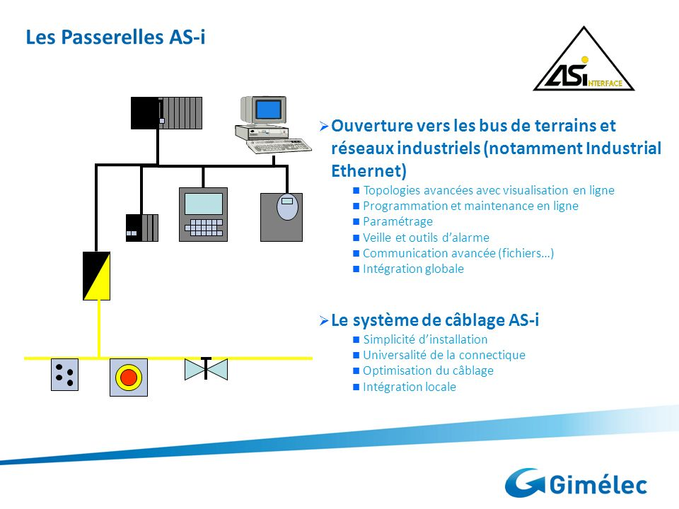 Les Passerelles AS-i Maître AS-i/Ethernet