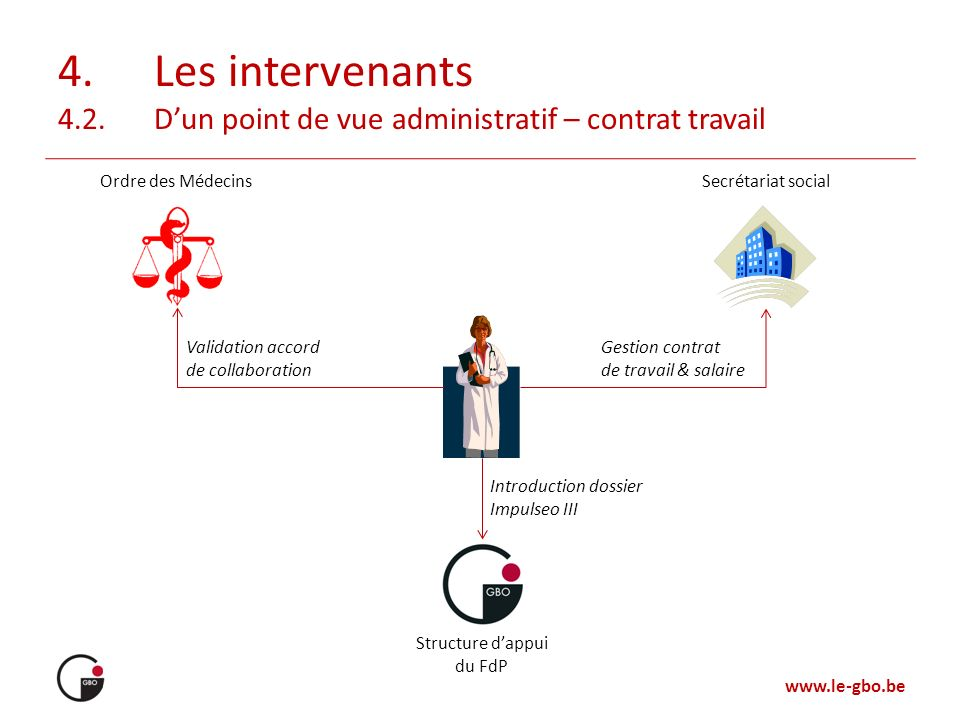 4. Les intervenants 4.2. D'un point de vue administratif – contrat travail