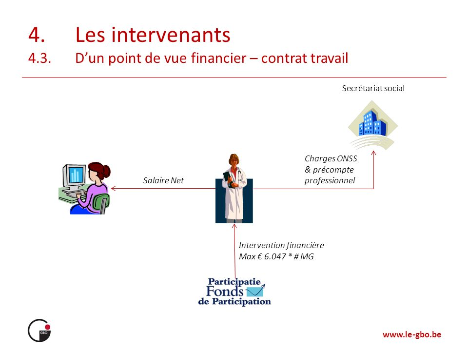 4. Les intervenants 4.3. D'un point de vue financier – contrat travail
