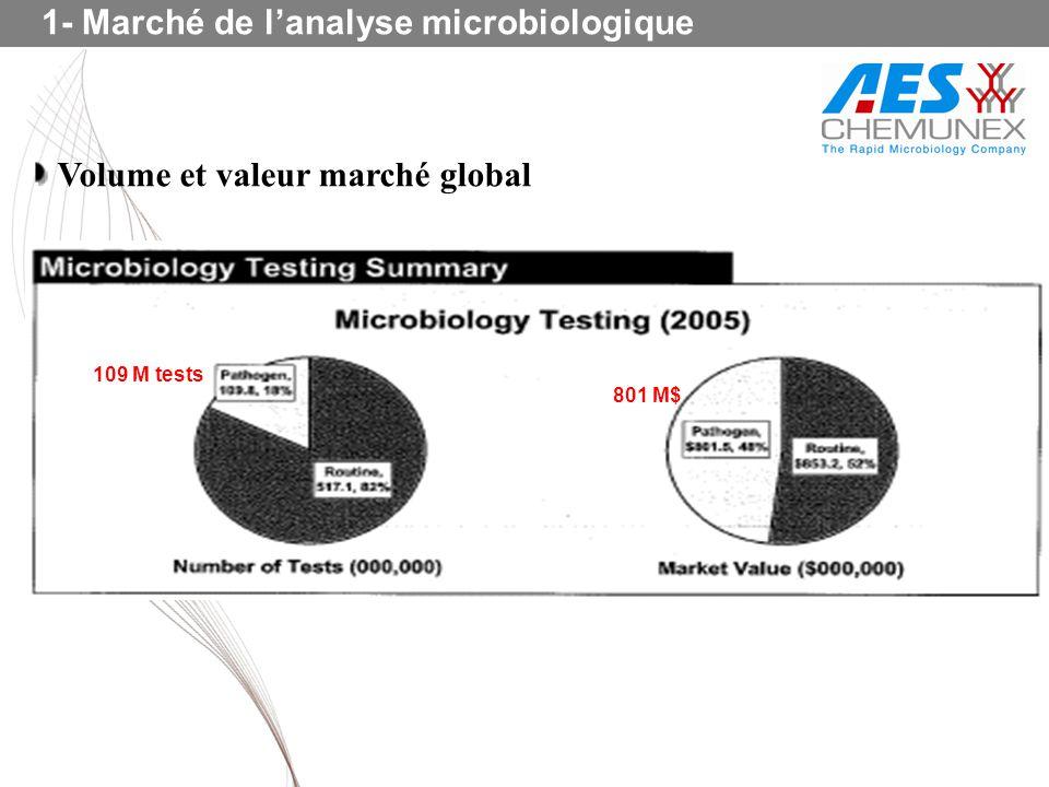 1- Marché de l'analyse microbiologique