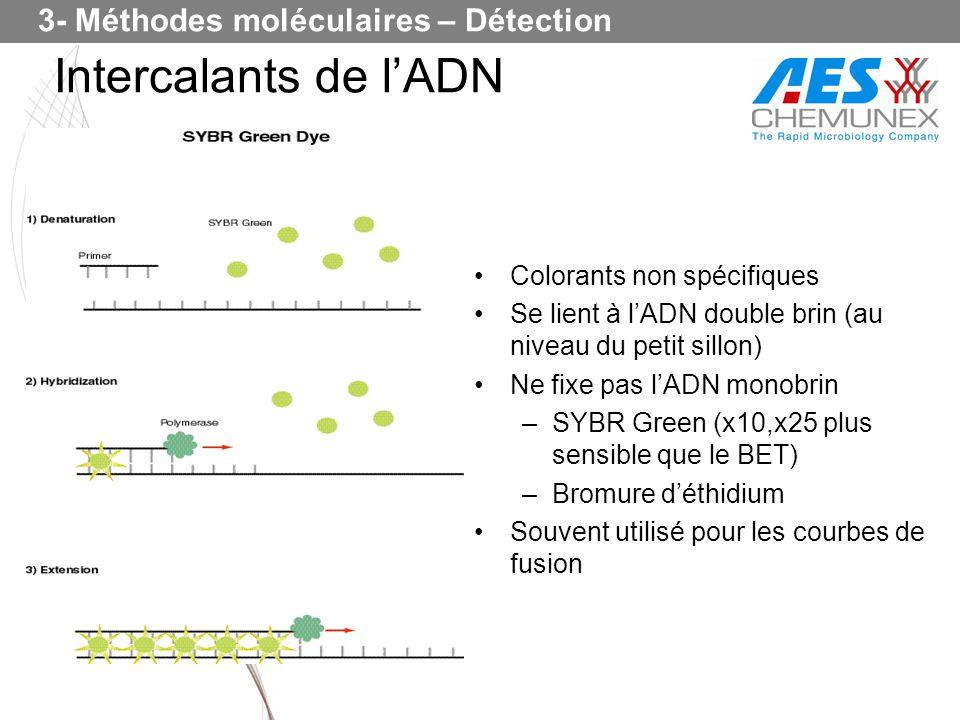 Intercalants de l'ADN 3- Méthodes moléculaires – Détection