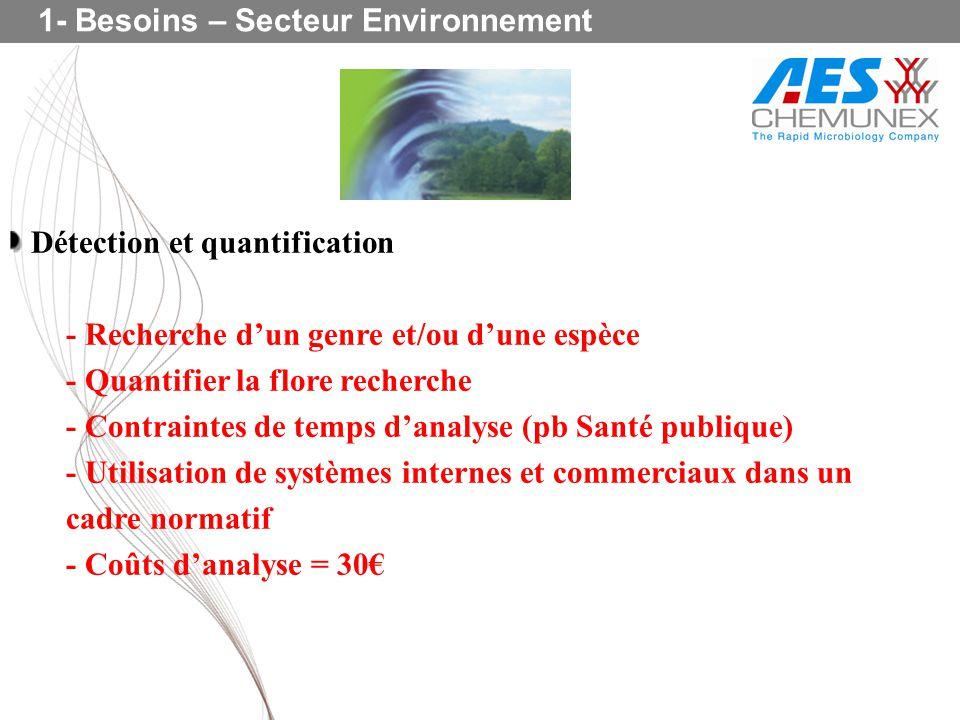 1- Besoins – Secteur Environnement