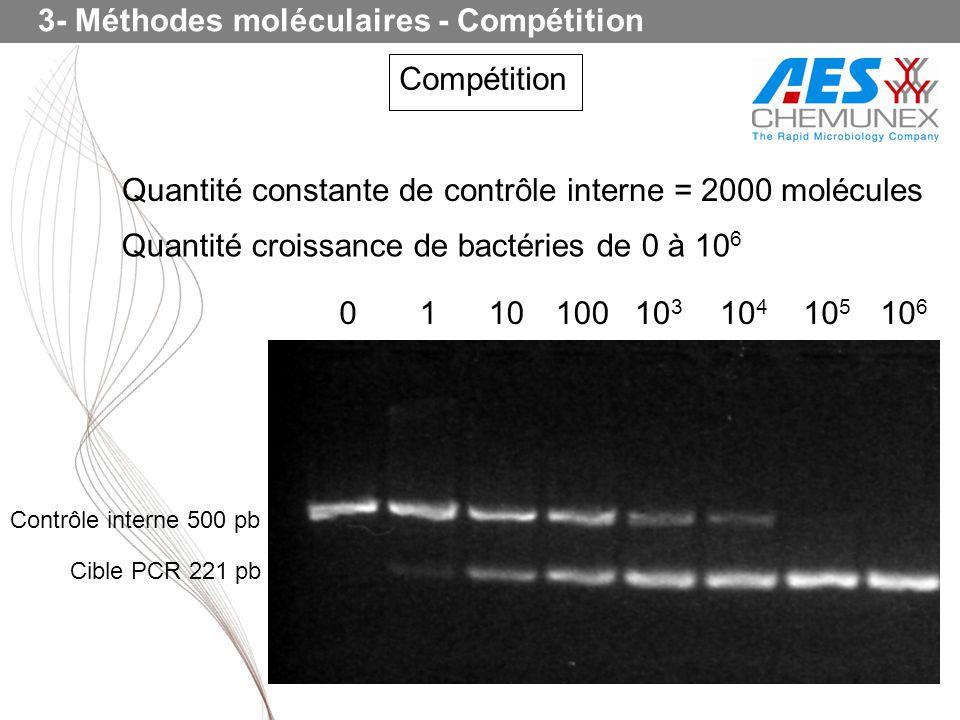 3- Méthodes moléculaires - Compétition