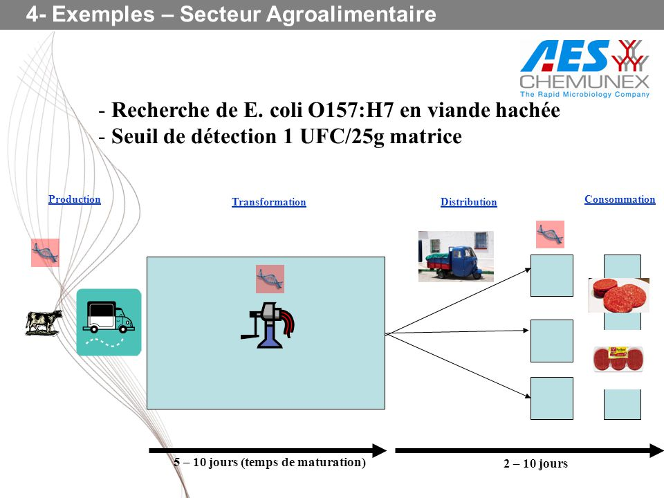 4- Exemples – Secteur Agroalimentaire