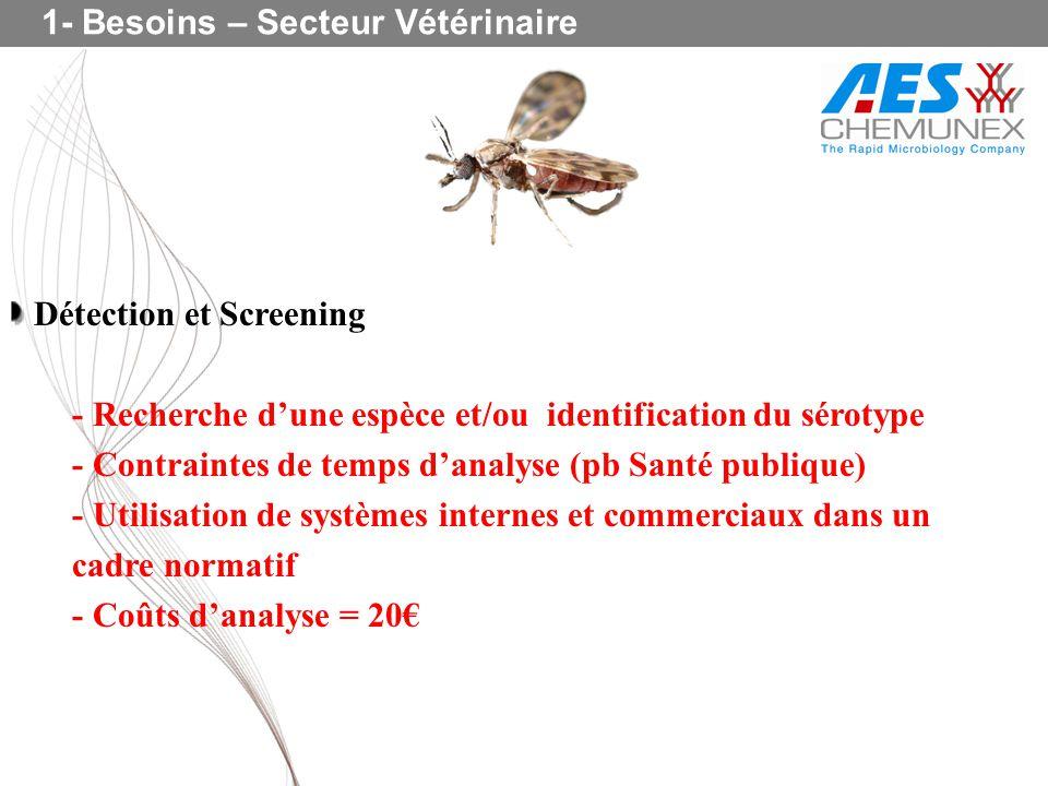 1- Besoins – Secteur Vétérinaire