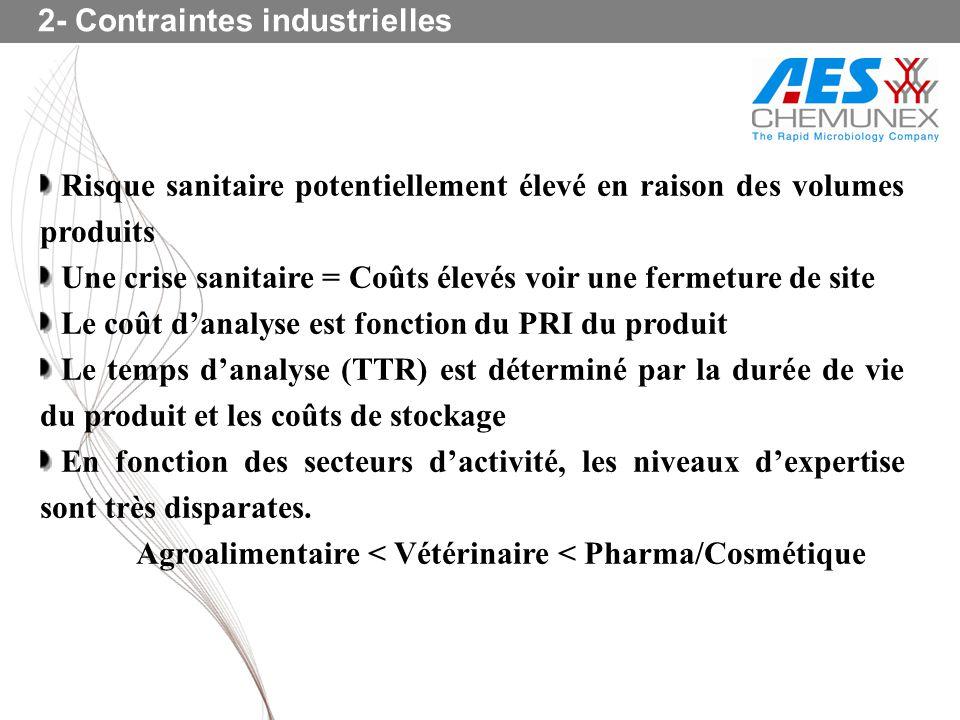 2- Contraintes industrielles