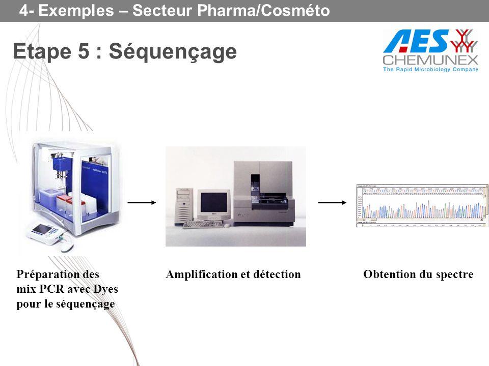 Etape 5 : Séquençage 4- Exemples – Secteur Pharma/Cosméto