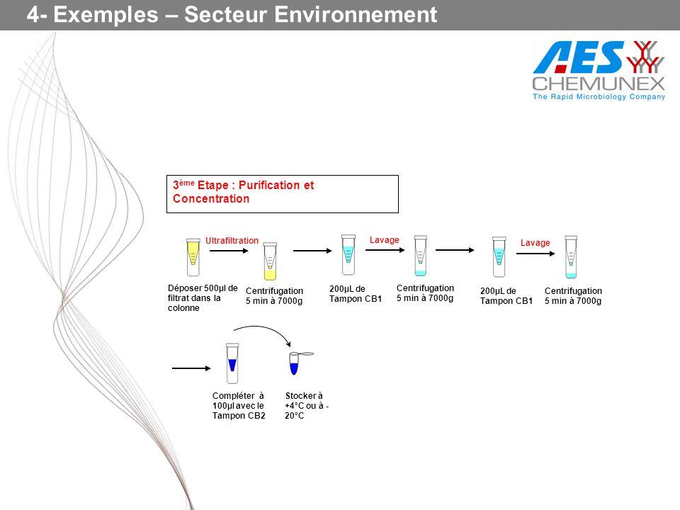4- Exemples – Secteur Environnement