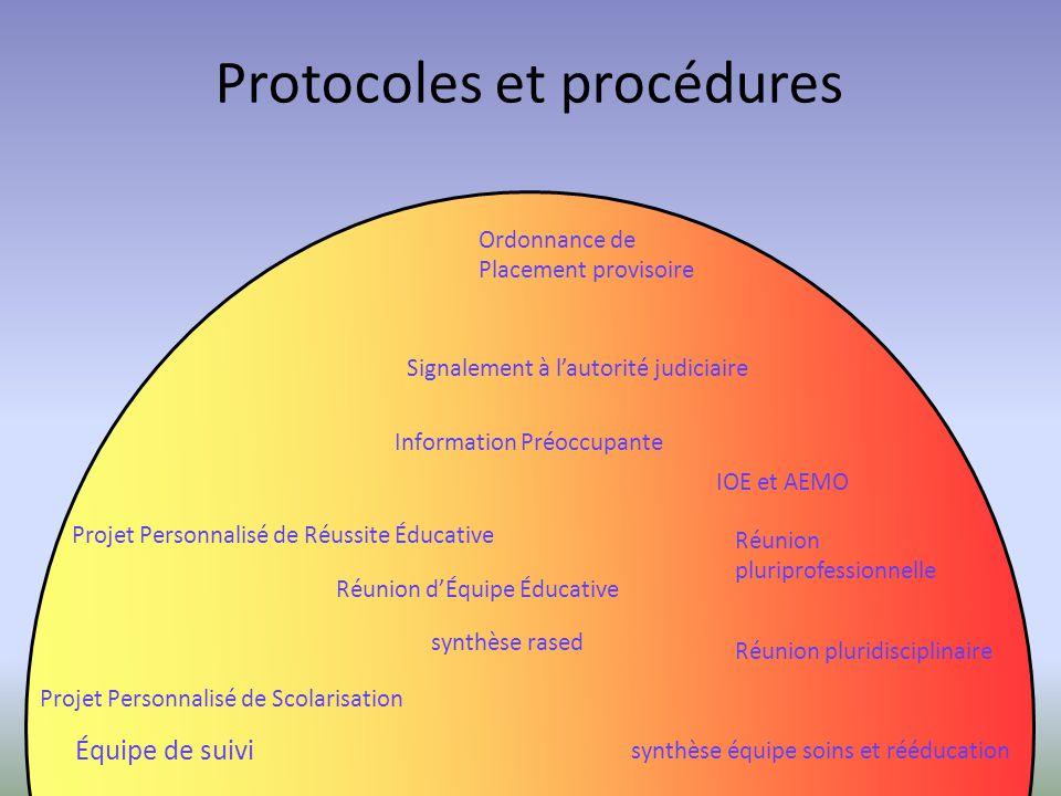 Protocoles et procédures