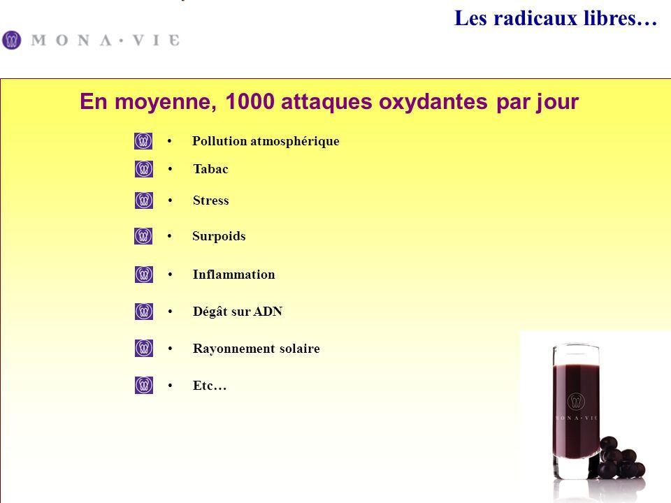 En moyenne, 1000 attaques oxydantes par jour