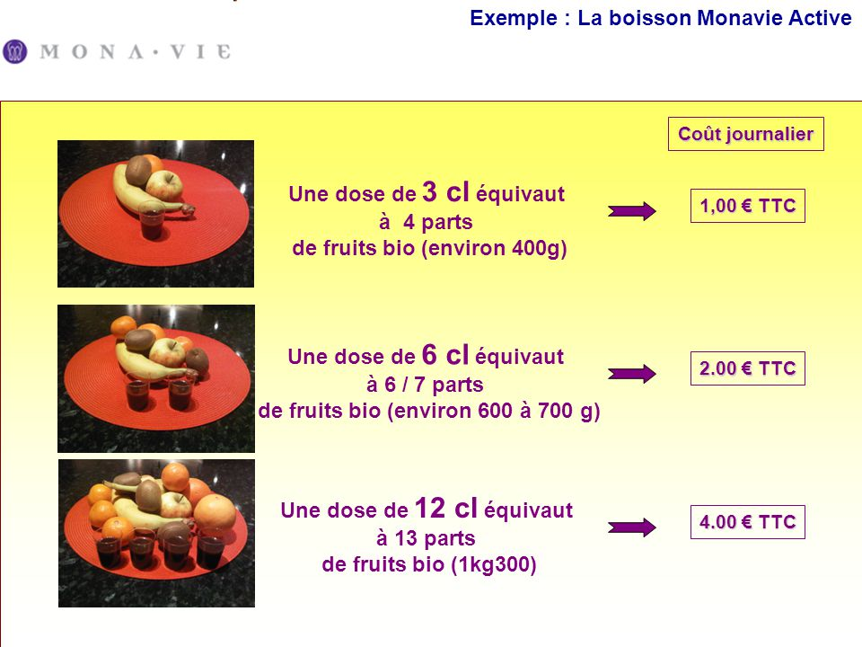 Exemple : La boisson Monavie Active