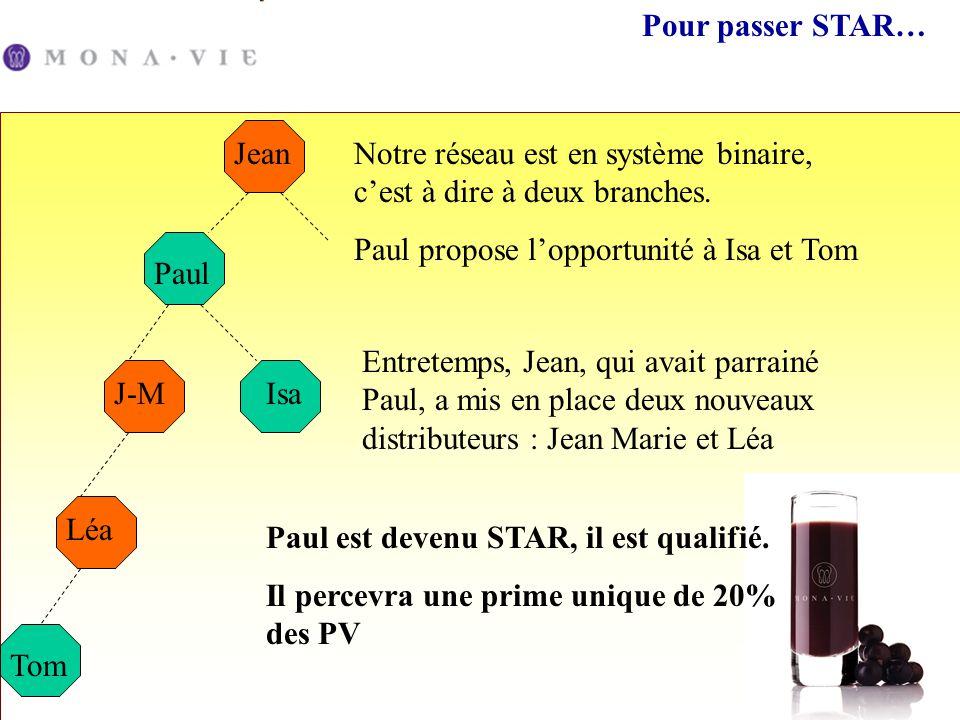 Pour passer STAR… Jean. Notre réseau est en système binaire, c'est à dire à deux branches. Paul propose l'opportunité à Isa et Tom.