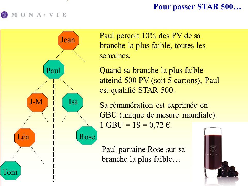 Pour passer STAR 500… Paul perçoit 10% des PV de sa branche la plus faible, toutes les semaines.