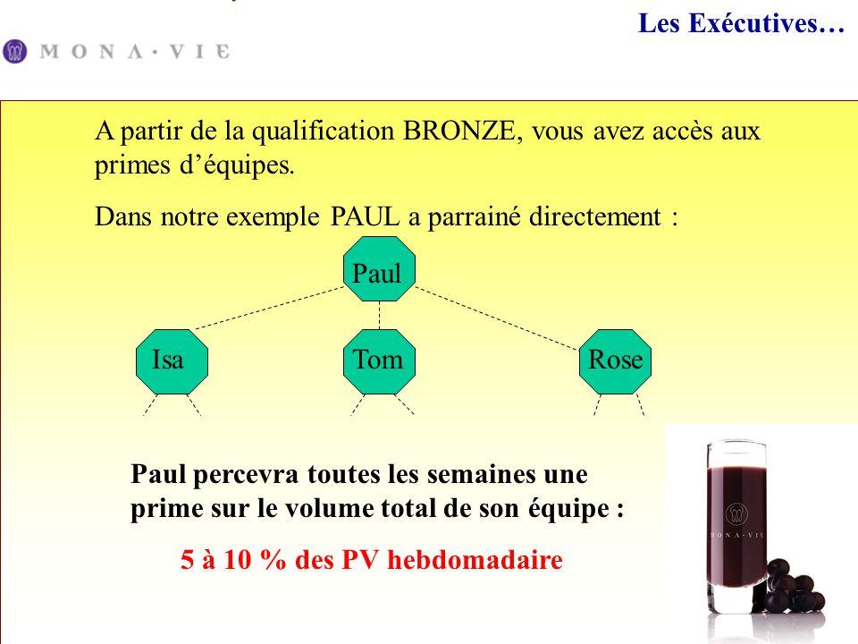 Les Exécutives… A partir de la qualification BRONZE, vous avez accès aux primes d'équipes. Dans notre exemple PAUL a parrainé directement :
