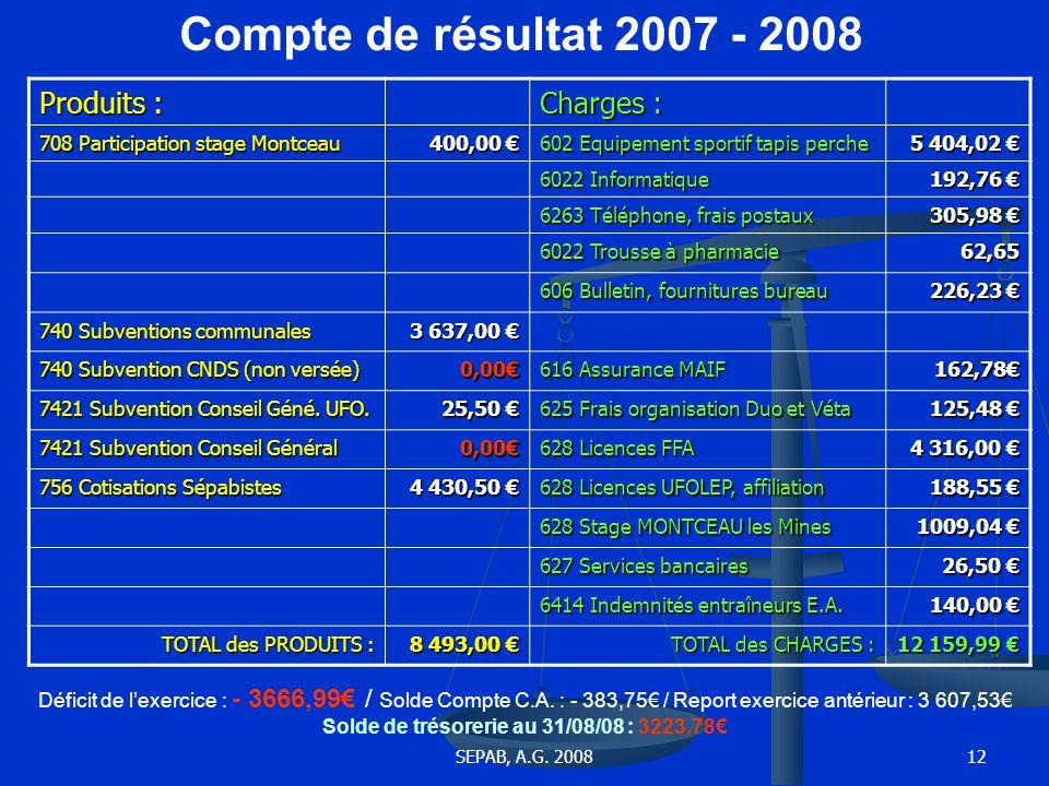 Compte de résultat 2007 - 2008 Produits : Charges :