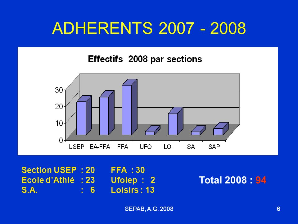 ADHERENTS 2007 - 2008 Section USEP : 20 Ecole d'Athlé : 23 S.A. : 6. FFA : 30 Ufolep : 2 Loisirs : 13.