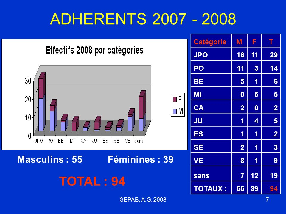 ADHERENTS 2007 - 2008 TOTAL : 94 Masculins : 55 Féminines : 39