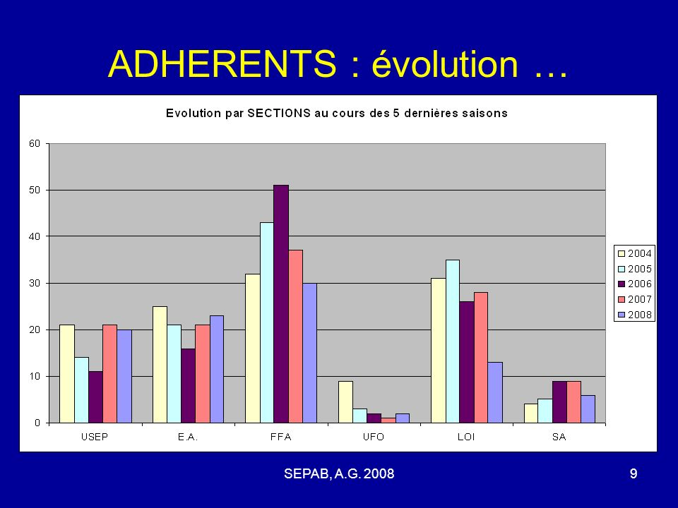 ADHERENTS : évolution …
