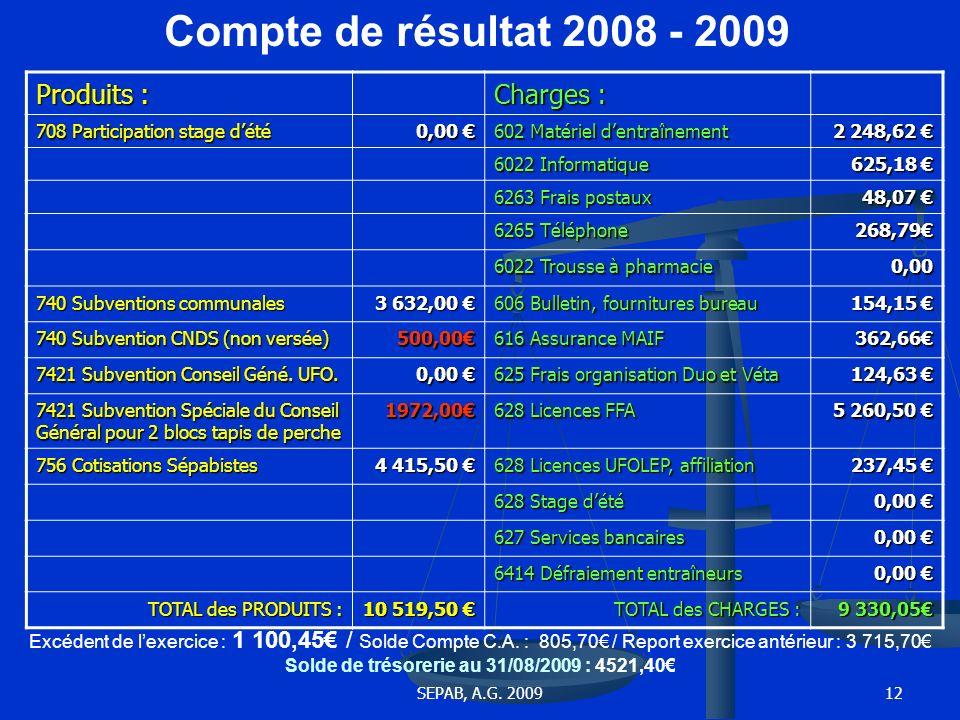 Compte de résultat 2008 - 2009 Produits : Charges :